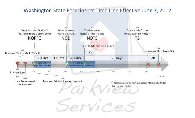 WA Foreclosure Timeline 2012