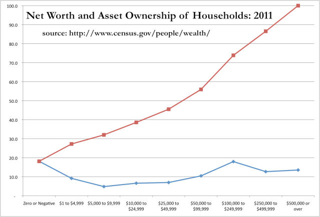Net Worth and Asset Ownership of Households- 2011