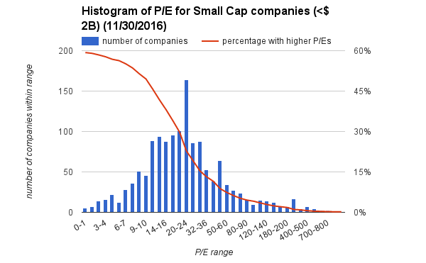 pe-small-cap-histogram-113016