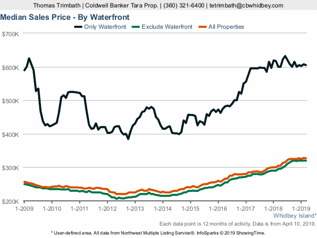 Median Sales Price - waterfront