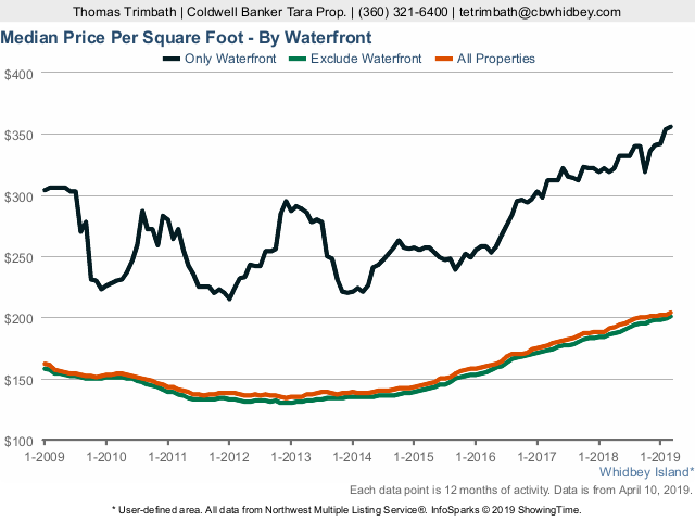 Price per square foot - waterfront