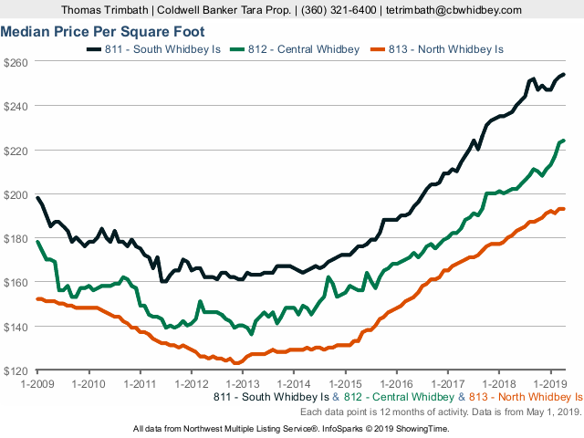 Price per square foot - 811-813